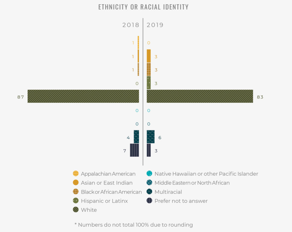 Ethnicity Demographics of the PARC Demographic and Atmospheric Survey