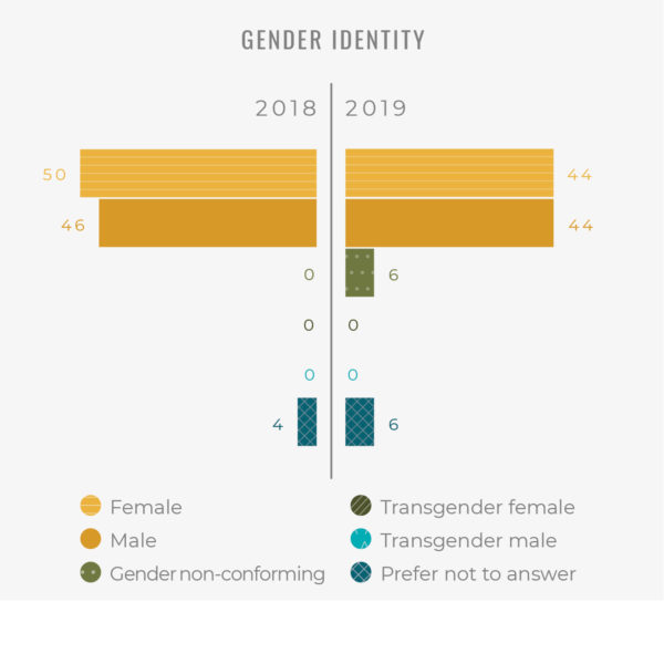 Gender ID Demographics of the PARC Demographic and Atmospheric Survey