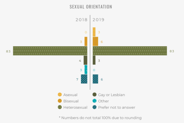 Sexual Orientation Demographics of the PARC Demographic and Atmospheric Survey